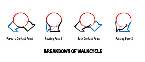 Image result for walk cycle rubberhose